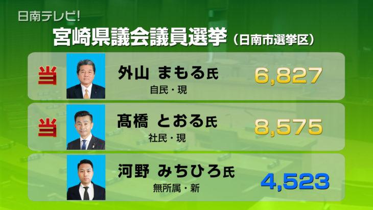 宮崎県議会議員選挙確定