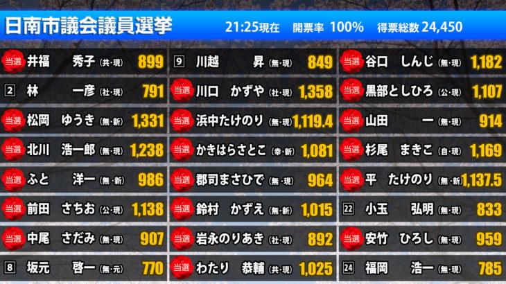 【開票速報】日南市議会議員選挙2019